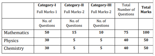 WBJEE Exam Pattern