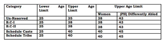 Jharkhand High Court Age Criteria