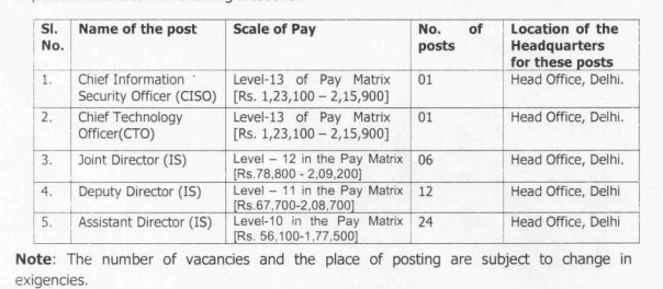 EPFO Recruitment 2021 Vacancies and payscale.