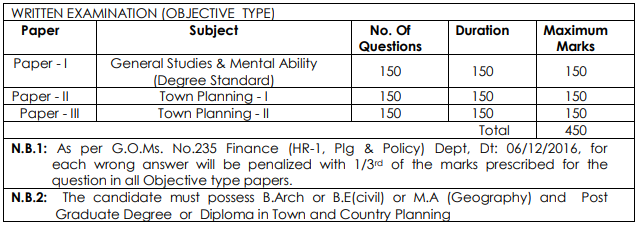 Andhra Pradesh Director's Assistant Urban and Rural Planning Exam Pattern