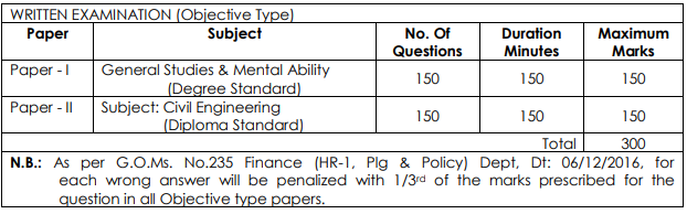 Deputy Inspector of Survey in A.P. Survey and Land Records Sub Service Exam Pattern