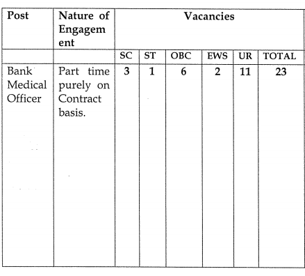 IDBI Bank Medical Officer Recruitment 2021 - vacancy table