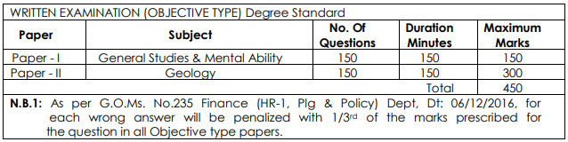 Royalty Inspector in AP Mining Service Exam Pattern