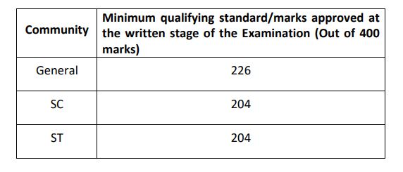 UPSC Written Test Cut Off Marks