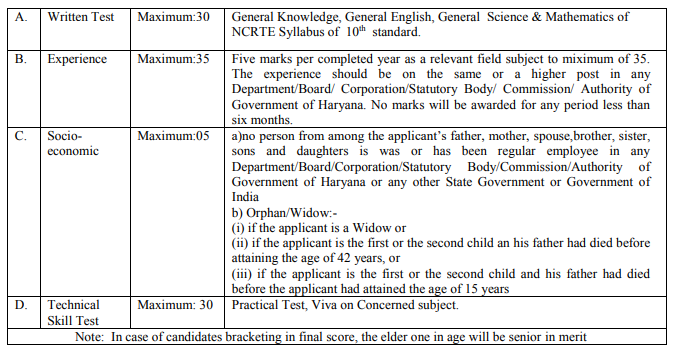GJUST Helper Exam Pattern 2019