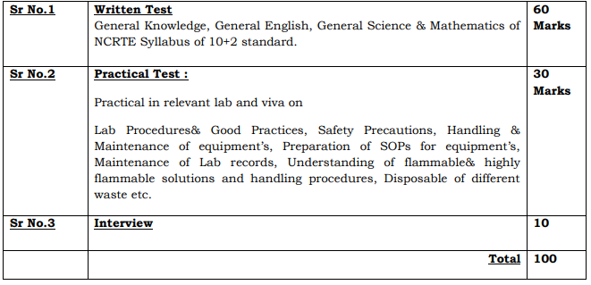 GJUST Lab Attendant Exam Pattern 2019