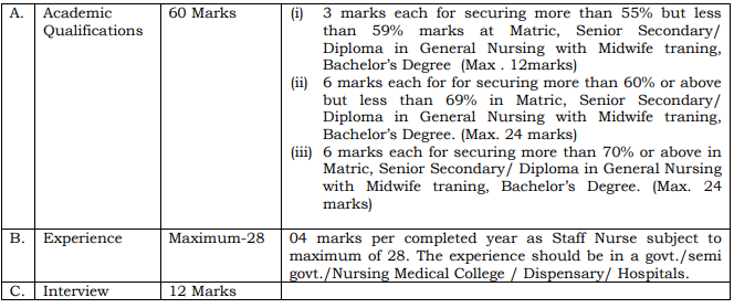GJUST Nurse Exam Pattern 2019