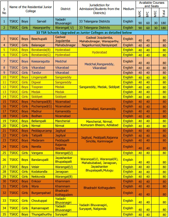 TSRJC Admissions Seats Availability College Wise