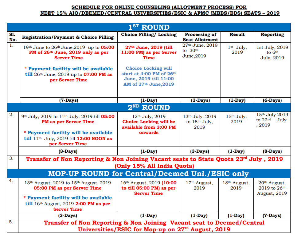 NEET Counselling Schedule