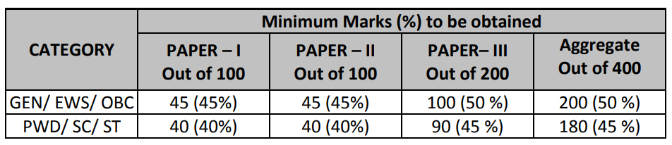 Assistant Lecturer Minimum Qualifying Marks