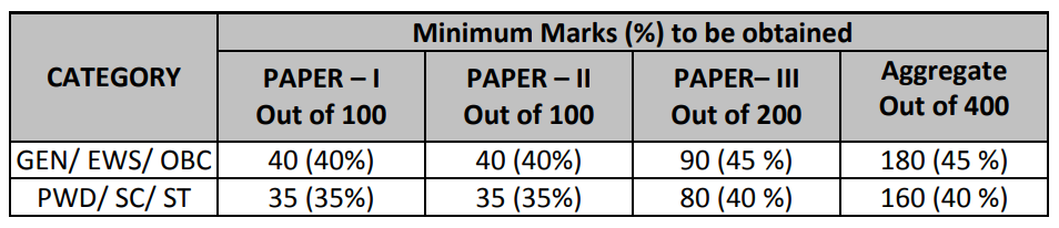 Minimum Qualifying Marks for Teaching Associate