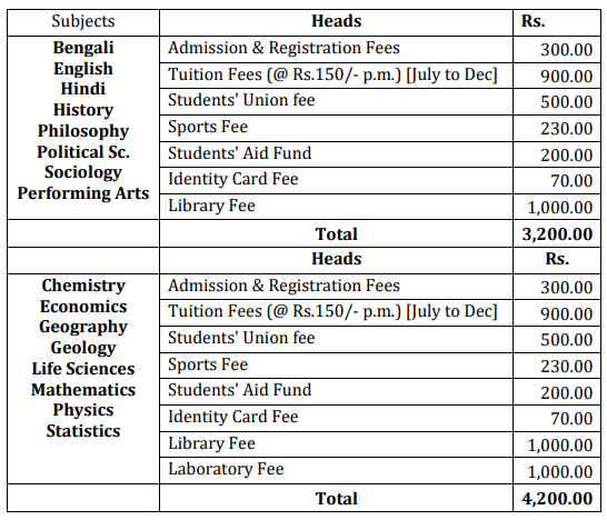 Provisional Admission Fees