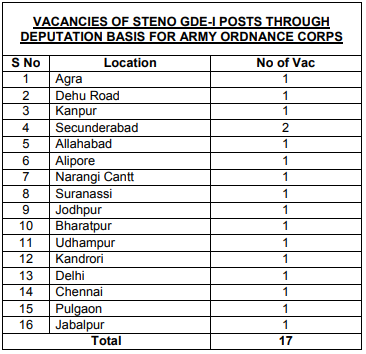 Army Ordnance corps vacancy details
