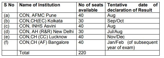 Indian-Army-B.Sc-Nursing-Seats-2020