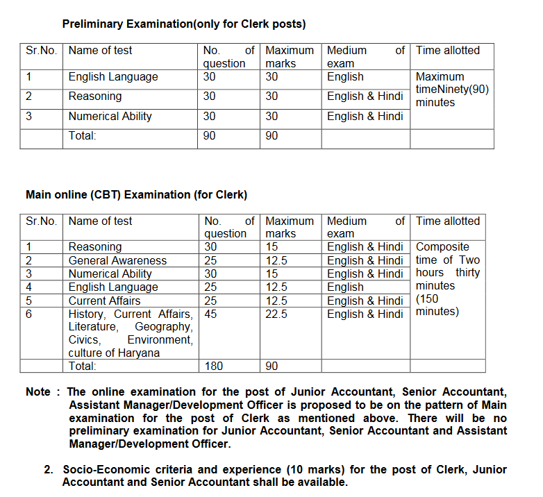 HARCO Bank Exam Pattern