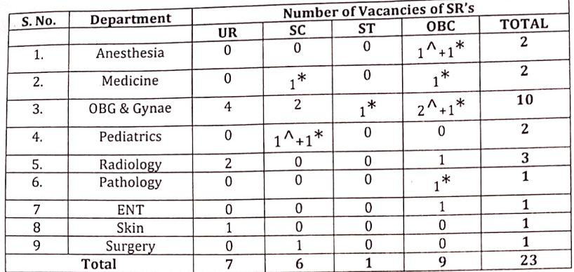 NDMC Senior Resident Vacancies