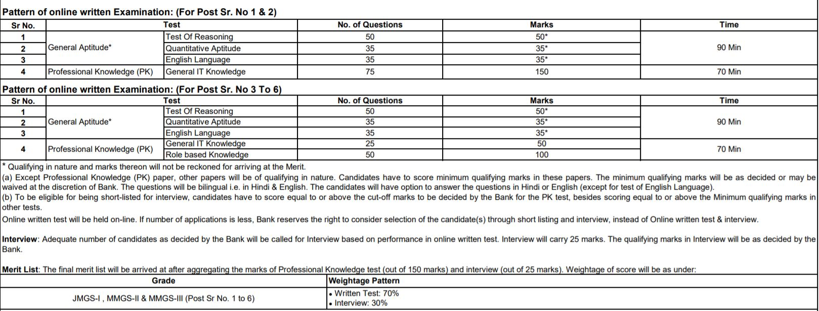 SBI Assistant Manager (Security Analyst), Deputy Manager (Security Analyst) Exam Pattern