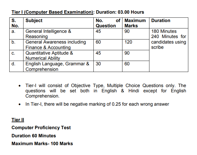 ICCR APO Exam Pattern