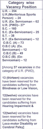 MSCWB Conservancy Mazdoor Category Wise Vacancies