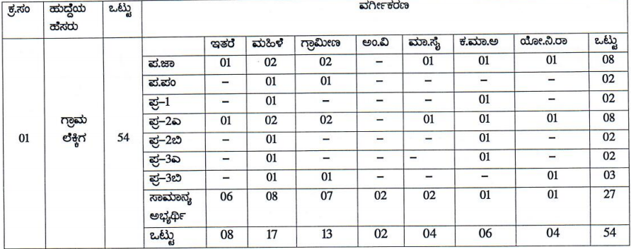 Mandya Village Accountant Vacancies