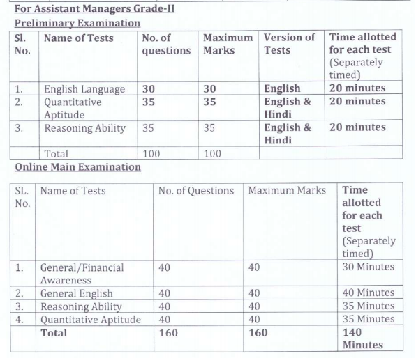 OSBC Assistant Manager Prelims & Mains Exam Pattern
