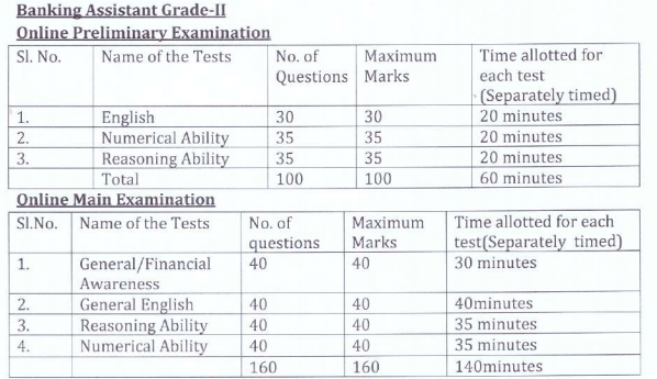 OSBC Banking Assistant Prelims & Mains Exam Pattern