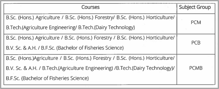 Group Wise Courses