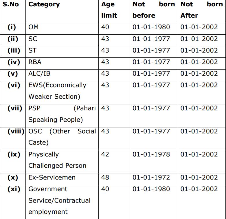 JKSSB Class 4 Age Limit