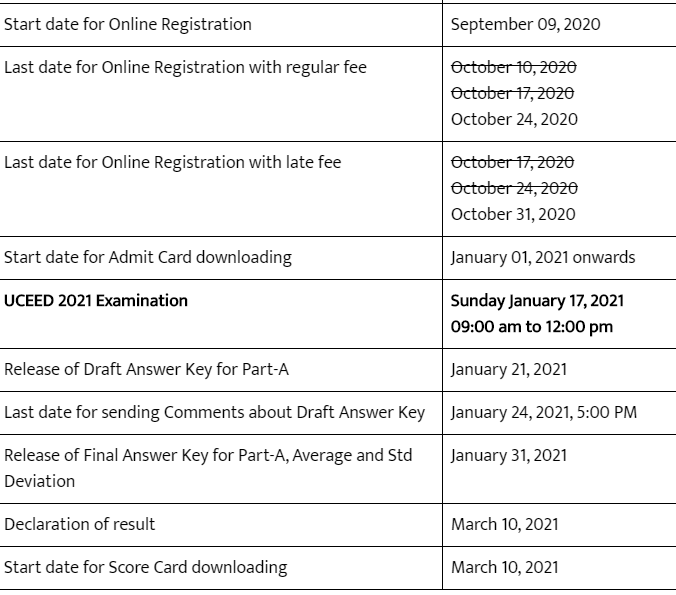 UCEED Important Dates