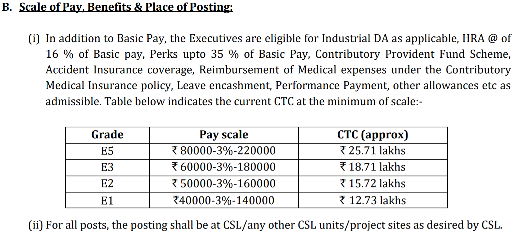 Cochin Shipyard Manager Salary