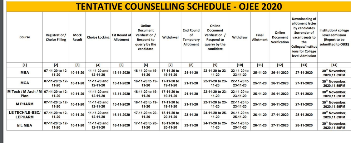 OJEE Counselling dates MBA, MCA, Others