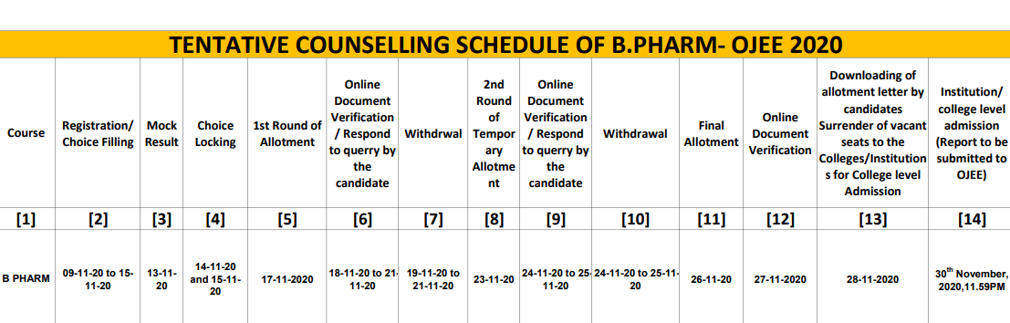 OJEE Counselling dates for B.Pharm