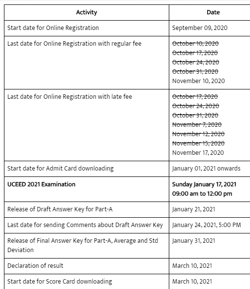 UCEED 2021 Revised Date