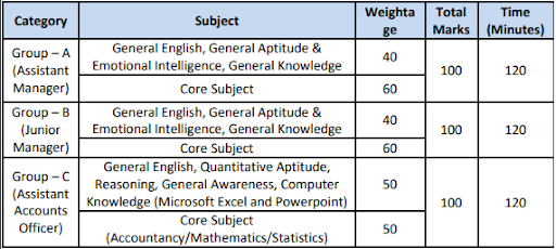 APDCL Exam Pattern