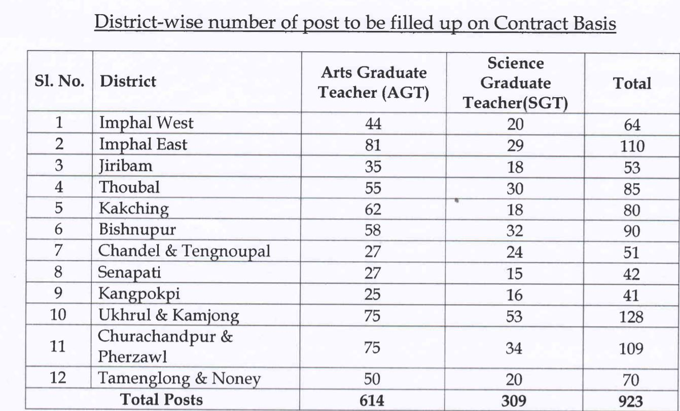 Manipur Graduate Teacher Vacancies
