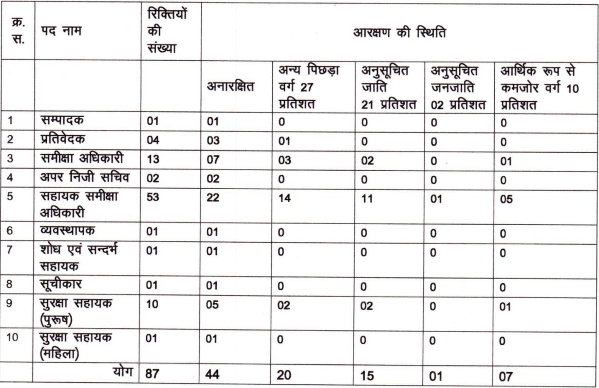 UP Vidhan Sabha Vacancies