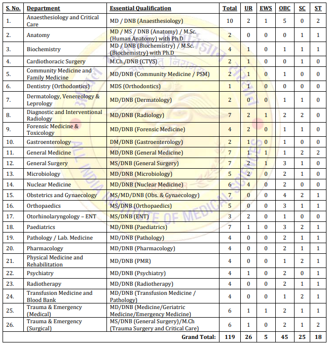 Vacancies at AIIMS Jodhpur