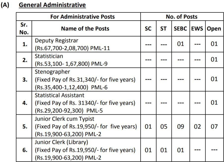 SPU General Administrative Posts