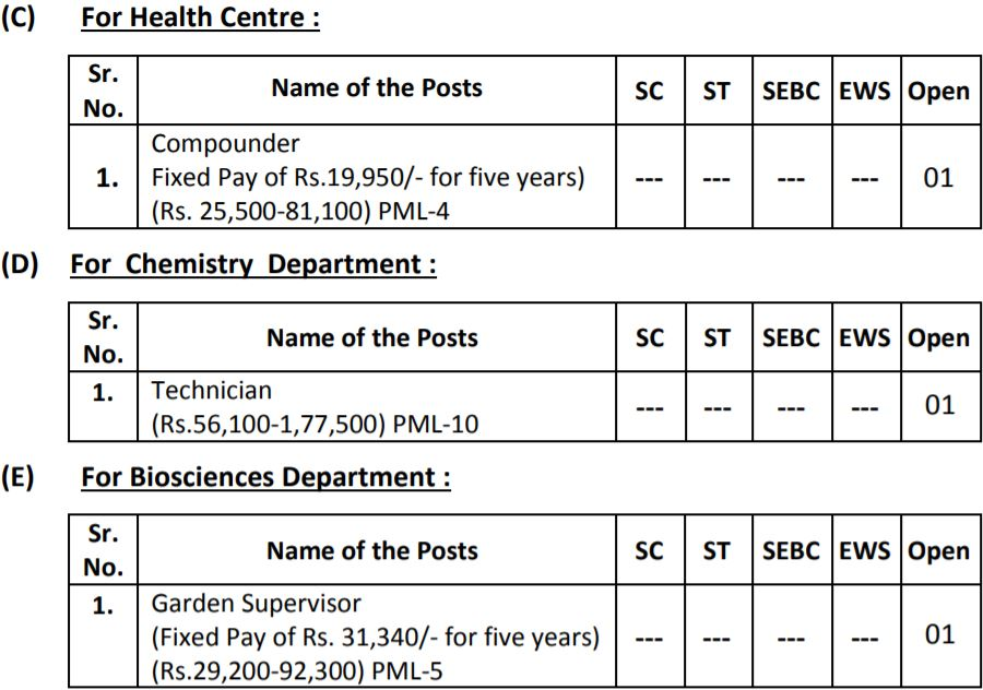 Sardar Patel University Recruitment Vacancies