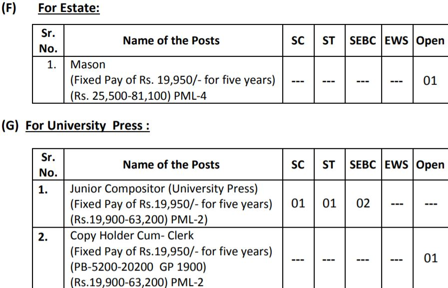 Sardar Patel University Vacancies