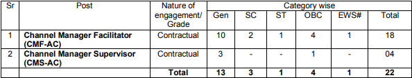 Details Of Post, Nature Of Engagement Category wise