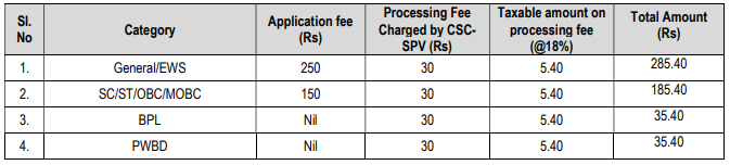 APSC ARO, Exploration Officer Application Fee