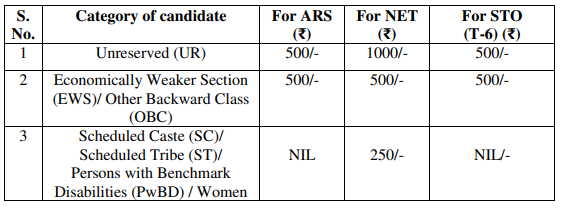 Application Fee of ASRB