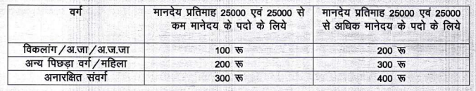 CMHO Balod Recruitment Application Fee