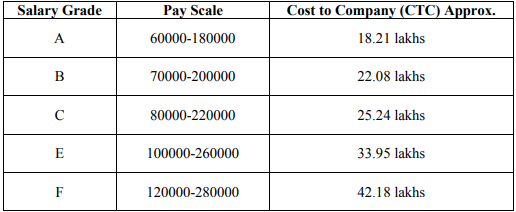 HPCL Salary Details