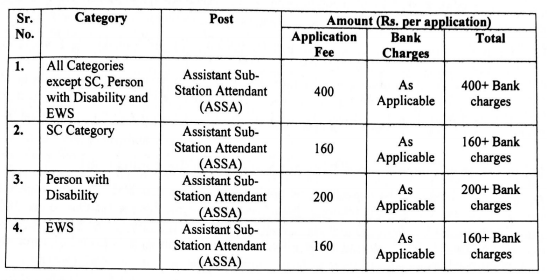 PSTCL Application Fee