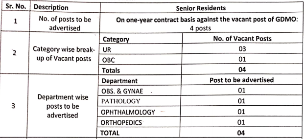 Senior Residents (Contractual) on a 1-year contract basis against the vacant posts of GDMO Vacancies