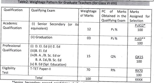 Weightage pattern For the Graduate Teacher (for VI-VIII)