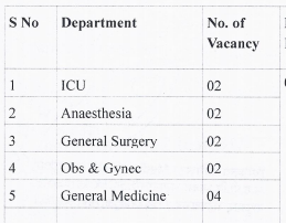ESIC Bapunagar Vacancies