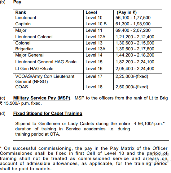 Indian Army NCC Special Entry Salary